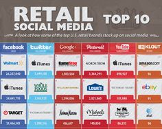 A Look At How Some Of The Top U.S. Retail Brands Stack Up On Social Media.