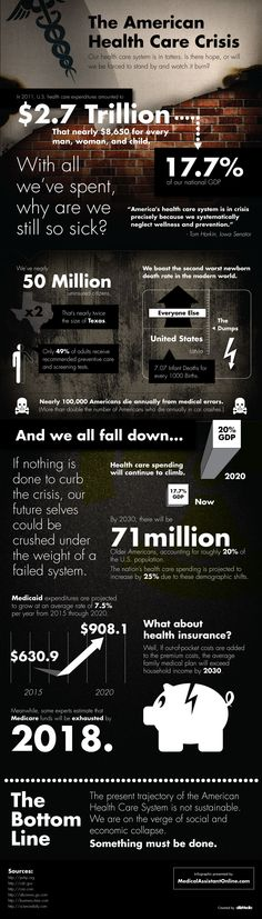 The American HealthCare Crisit: The cost of healthcare is outrageous - In 2011, U.S. healthcare expenditures amounted to $2.7 trillion which happens to be 17.7% of of our national GDP. This infographic shows the current healthcare crisis. The picture definitely isn't a pretty one.