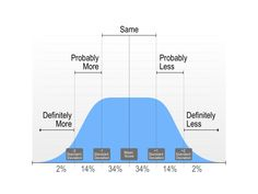 bell curve powerpoint template - 1000 images about area chart 6 24 on pinterest le 39 veon