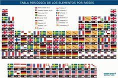 Una bonita tabla peridica con fotografias de los elementos el mapamundi de la tabla peridica urtaz Gallery