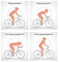 Tipos de postura conforme tipo de pedalada - fonte: Pedale, Viva em Equilíbrio