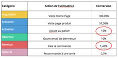 Comment multiplier sa croissance par 2 ou 3, sans growth manager ? - Maddyness - Le Magazine des Startups Françaises Growth Hacking, Startup, Marketing, Management, Magazine, Warehouse, Magazines, Newspaper