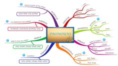 UPSR English Mind Map: PRONOUNS : TO REPLACE A SUBJECT OR AN OBJECT OF A VERB