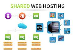 Shared Hosting in India Php, Ecommerce Hosting, People Around The World, Physics, Challenges, How To Plan, Digital, Software, Coupons