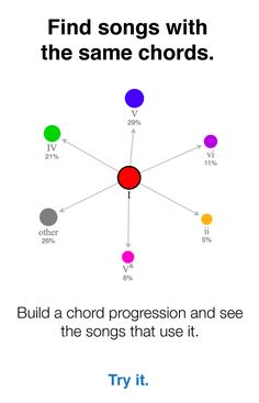 Amazing site for chord progression analysis and theory for pop songs … Piano Lessons, Music Lessons, Guitar Lessons, Music Guitar, Piano Music, Ukulele, Middle School Music, Music Education, Education Posters