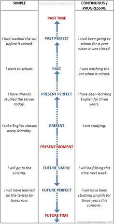 English Tenses Timeline Chart - learn English,tenses,charts,grammar,verbs,english