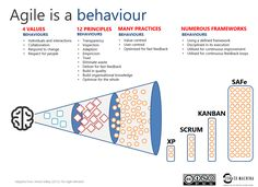 agile-as-behaviour