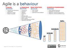agile-as-behaviour