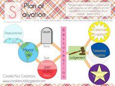 Best Of Lds Plan Of Salvation Diagram