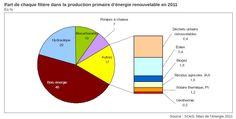 Les énergies renouvelables : part de chaque filière dans la production primaire d'énergie renouvelable en 2011