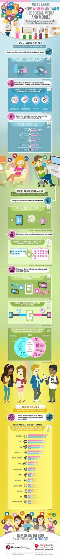 Como usan los hombres y mujeres el móvil y las redes sociales #Infografías, Redes Sociales
