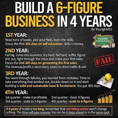 Here some realistic perspective with a breakdown. If its too long, remember that. motivation quotes quotes quotes service quotes birthday quotes quotes beginning quotes kiyosaki people quotes Business Analyst, Business Entrepreneur, Entrepreneur Ideas, Business Education, Business Marketing, Business Money, Business Planning, Business Ideas, Financial Planning