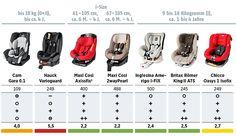 Kindersitze im Test 2015 Stiftung-Warentest und ADAC - i-Size (© ADAC)