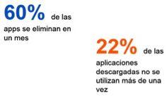 Mejorar el Onboarding en #aplicaciones móviles - #Marketing