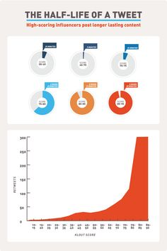 The Half-Life of a Tweet [Infographic] - Tweets last up to 67 times longer for users w/ higher Klout socres