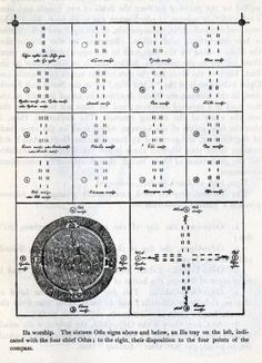 The sixteen Odu signs above and below, an Ifa tray on the left, indicated with the four Odus; to the right, their disposition to the four points of the compass. Ifa Religion, Yoruba Religion, Yoruba Orishas, African Image, Sacred Geometry Symbols, African Traditions, Esoteric Art, Africa Art, Spirituality