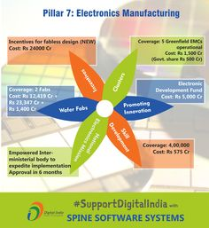 """#DigitalIndiaCampaign #Day9  #SupportDigitalIndia   Pillar 7 of Digital India : Electronics Manufacturing   """"Awareness is Empowering""""   Keep Supporting our Campaign  #DigitalIndia #AdoptTechnology #SupportDigitalIndia #DigitalIndiaCampaign #TransformingIndia #GoodGovernance #InformationForAll #MakeInIndia"""