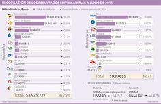 Bancolombia y Banco de Bogotá, los de mayor utilidades en primer semestre