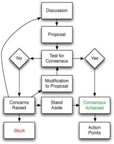 Flowchart of basic consensus decision-making process.   Wikipedia