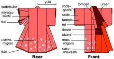 Anatomy of kimono and information