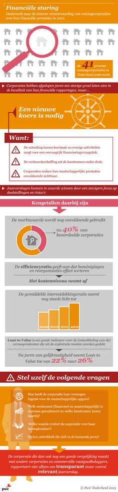 PwC infographic: Onderzoek naar de externe verantwoording van woningcorporaties over hun financiële prestaties in 2012