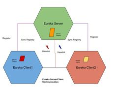 Make & Know Java: microservices communication: Eureka Client  #SpringCloud #microservices #dzone