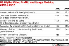 Digital video is surging. According to Cisco Systems, US internet video traffic in 2012 averaged 4.6 exabytes per month, and by 2017, that f...