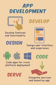 Digital creative content coupled with application design and development, for boosting brand engagement via data driven digital marketing. Content Marketing, Online Marketing, Digital Marketing, Ux Design, Graphic Design, Application Design, User Interface Design, App Development, Infographics