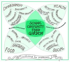 There are so many elements to the positive impact of school gardens, sometimes it can be hard to explain. This concept map helps visualize those beautifully.