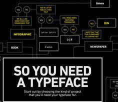 So You Need A Typeface by Julian Hansen, via Behance