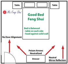 Feng Shui Bedroom Layout feng shui bed placement, from http://www.ofesite/spirit