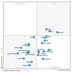 Magic Quadrant for Business Intelligence and Analytics Platforms 2016