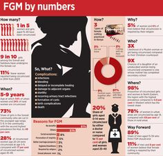 FGM by numbers in Kenya Plan International, Days For Girls, Circumcision, Millionaire Lifestyle, Muslim Women, Strong Women, Kenya, Numbers, How To Make Money