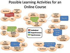 Inspiration for online learning activities