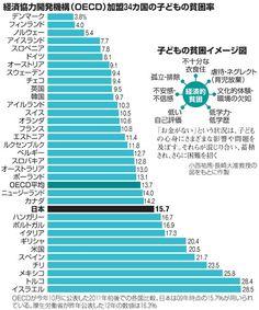 (フォーラム)子どもの貧困:2 みんなの考え:朝日新聞デジタル