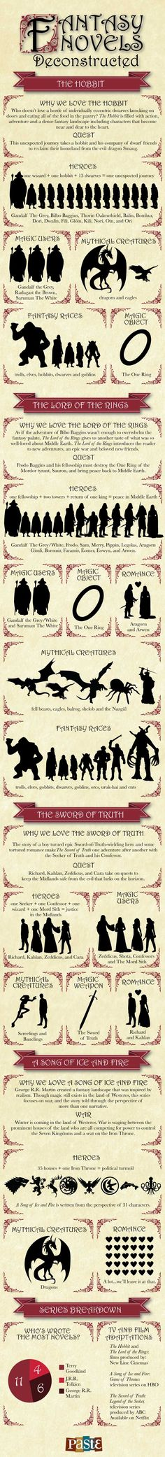 Why we love The Hobbit,  and the Lord of the Rings, Sword of Truth and A Song of Ice and Fire series...