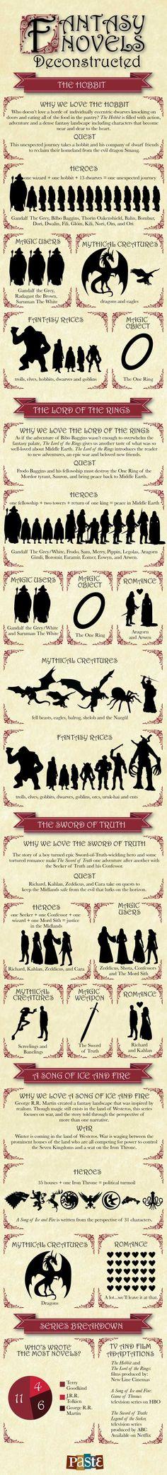 FantasyNovelsDeconstructed
