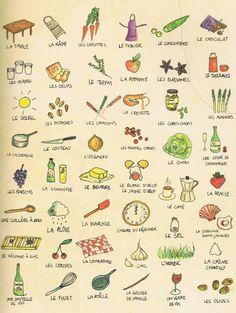 vocab de la cuisine