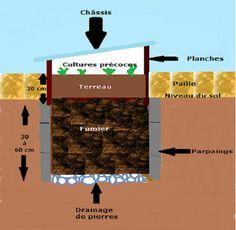 Couche chaude pour des légumes sans pesticide très utile pour faire pousser les semis.