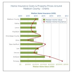 #HomeInsurance #MadisonCounty #NY