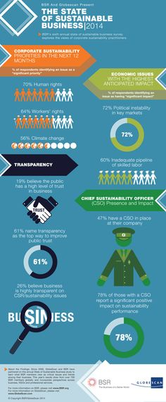 The state of sustainable business