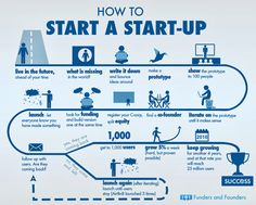 Beginner's Guide For How To Start A Startup [Infographic] Too many people are sitting on a great idea, but they don't do anything with it. This beginner's guide will help you to start a startup in no time at all. Start Up Business, Starting A Business, Business Planning, Business Tips, Online Business, Business Motivation, Business Quotes, Startup Business Plan Template, Web Business