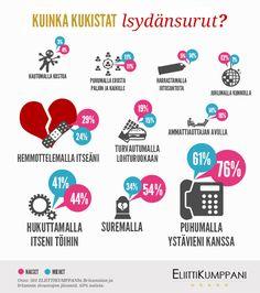 #Infografik KUINKA KUKISTAT sydänsurut? - Otos: 501 ELIITTIKUMPPANIn UK:n ja Irlannin  sivustojen jäsentä. 63% naisia.