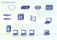 How to draw a cisco network diagram computer and networks cisco networks diagrams use cisco network symbols to visualize the computer networks topology and equipment connections ccuart Gallery