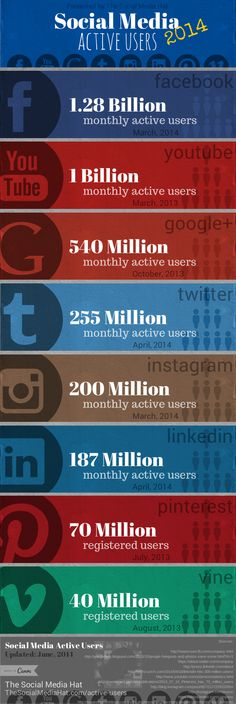 Active User Counts for All Major Social Networks by The Social Media Hat | #SocialMedia #Facebook #YouTube #GooglePlus #Twitter #Instagram #LinkedIn #Pinterest #Vine http://www.thesocialmediahat.com/active-users