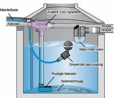 Alles over regenwatertanken, zijn aanvoer en afvoer