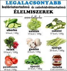 Legalacsonyabb Kalóriatartalmú és szénhidrát tartalmú ételek Nutella, At Home Workouts, Green Beans, Herbalism, Health Fitness, Vegetables, Healthy, Dinners, Health