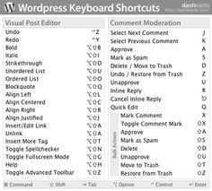 Atajos de teclado en WordPress - WordPress Random Themes