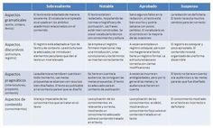 iDidactic's Blog » Qué es una rúbrica y cómo se utiliza en clase
