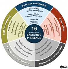 Executive presence: a few qualities people with executive presence have.